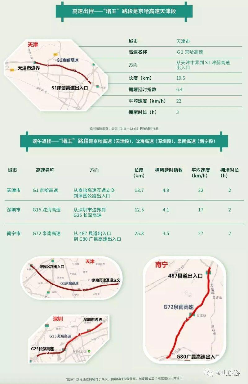 2018端午节出行指南 | 热门景点 易堵高速