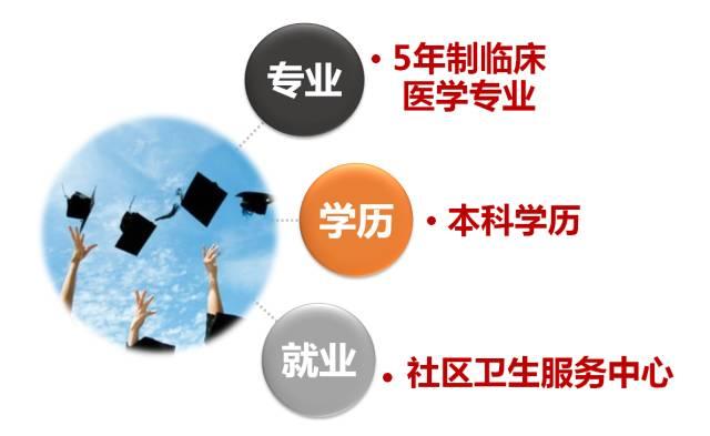 2018上海嘉定区免费医学生定向培养政策