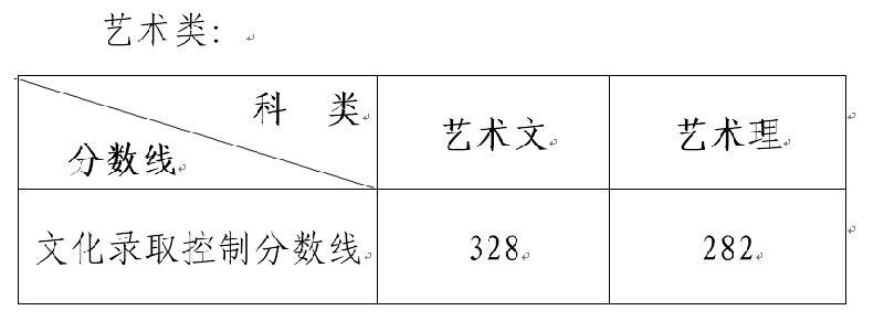 2018山东高考录取分数线公布:一本文科505 理科435
