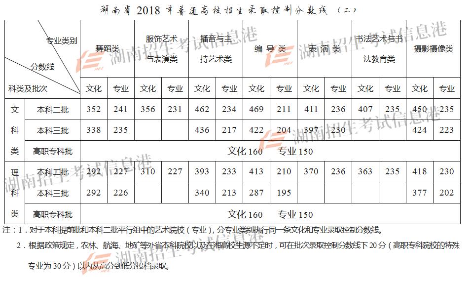 2018湖南高考录取分数线公布:一本文科569 理科513