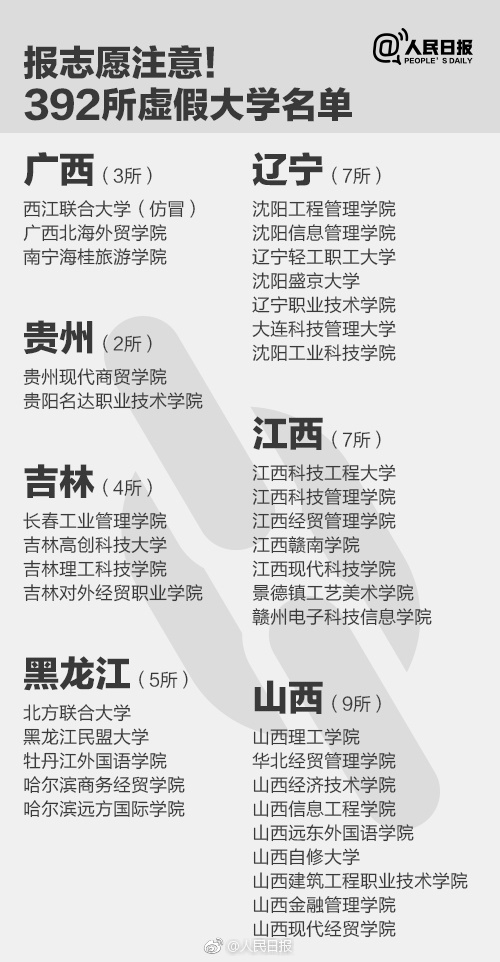 高考填报志愿需谨慎 2018中国392所野鸡大学曝光