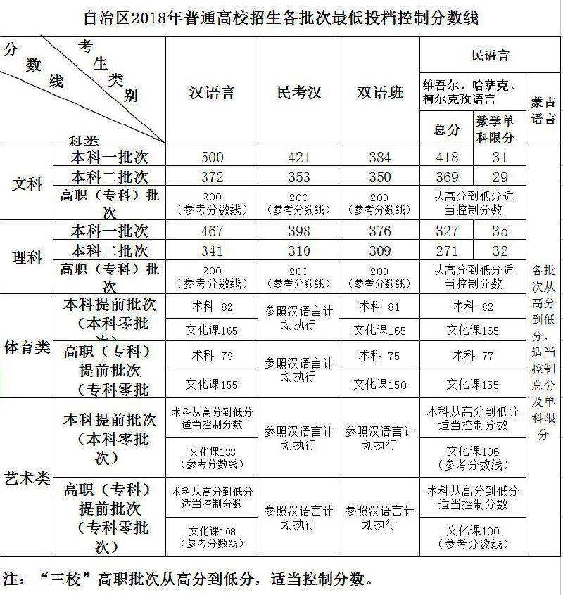 2018新疆高考录取分数线公布:一本文科500 理科467