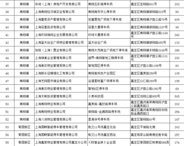 上海嘉定147个公共停车场车位信息汇总 有你常去的地方吗?