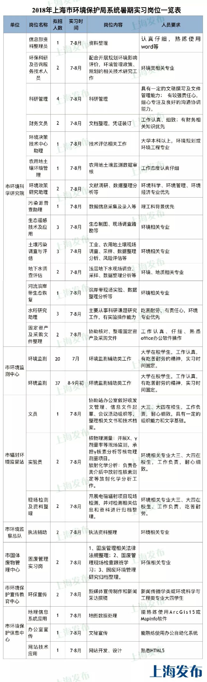 上海环保局系统招聘119名暑期实习生、就业见习生 你来吗
