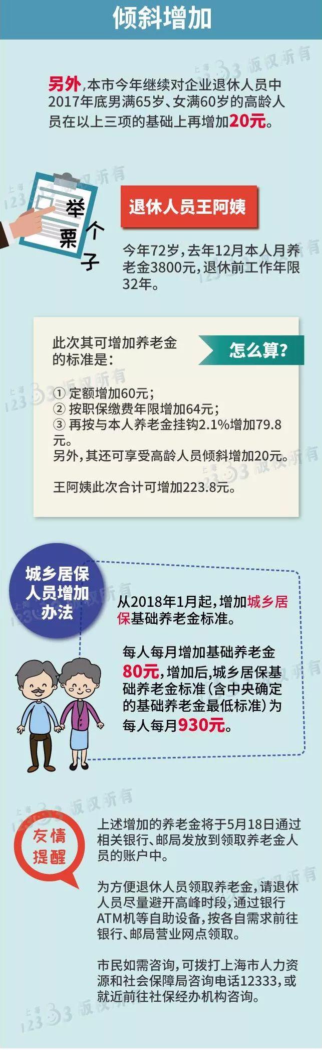 2018上海养老金调整政策公布: 定额增加60元/月 分三部分增加
