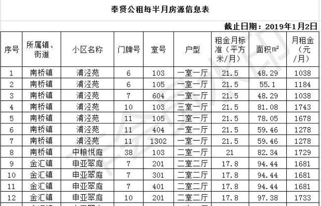 2019年1月2日上海奉贤公租房房源信息表