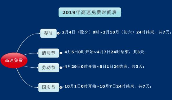 2019清明节高速免费时间安排   附通行指南