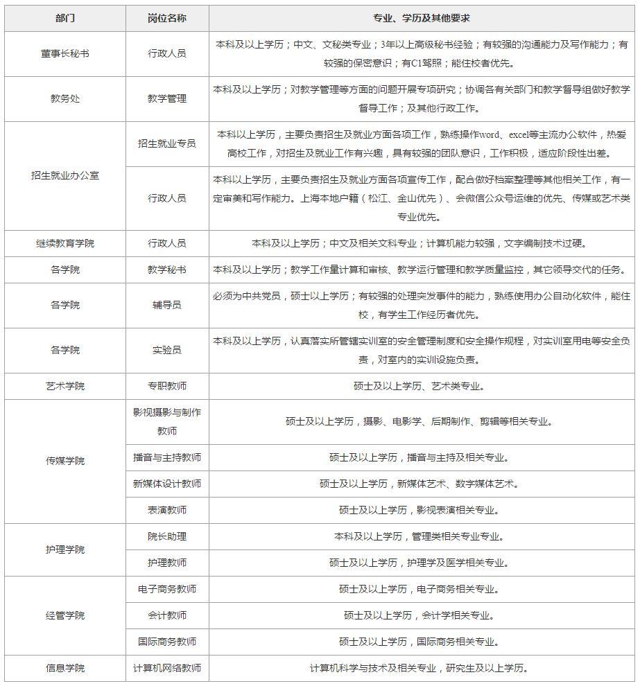 上海立达学院 方松邮政局招聘工作人员|附招聘岗位