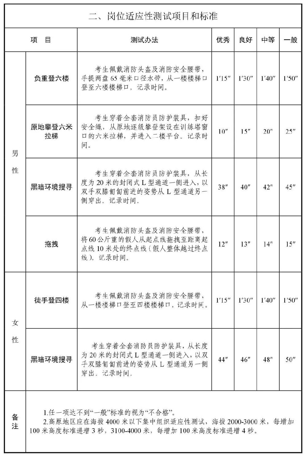 上海拟招聘400名消防员 报名启动