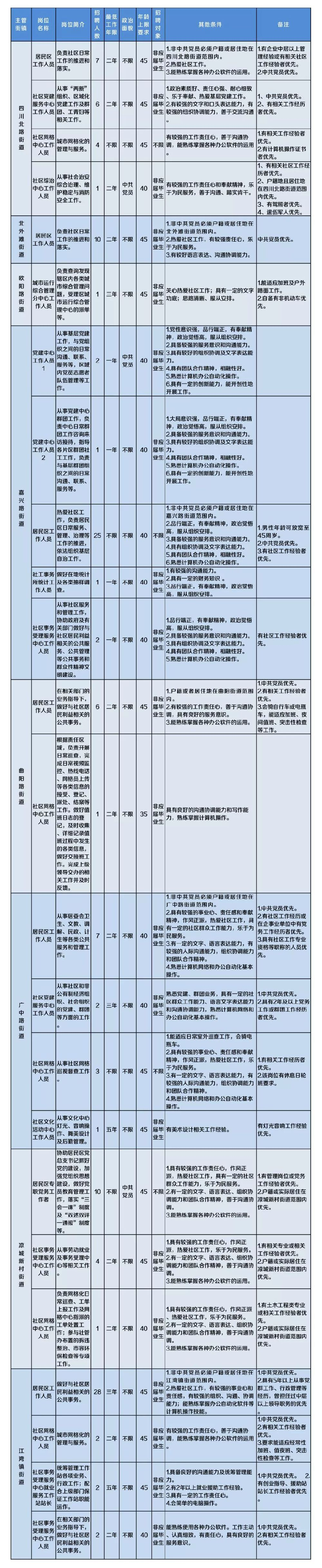 上海虹口区计划招聘129名社工人员 4月8日起报名
