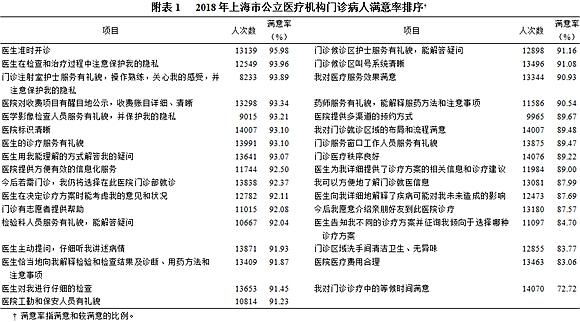 2018上海公立医疗机构病人满意度调查报告发布