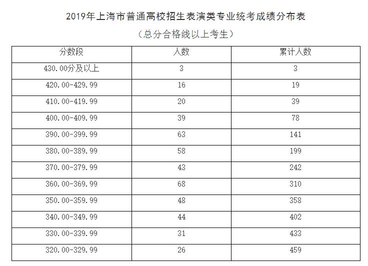 2019上海高考艺术类专业统考合格分数线及名单公布