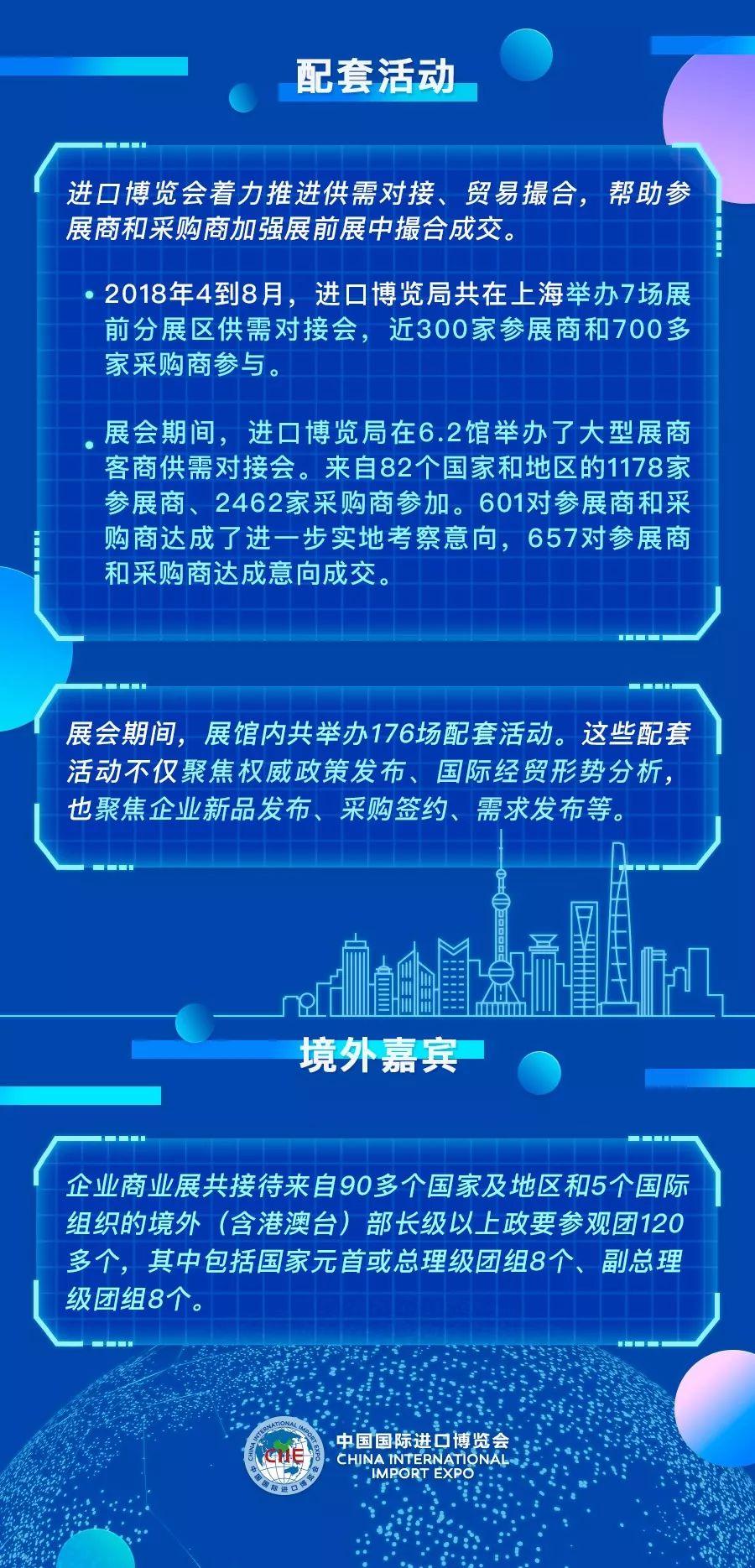 2018首届进博会企业商业展展后报告出炉