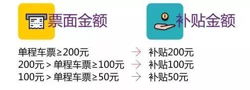 2019平安返沪上海申工社火车票补贴申请时间及办理流程