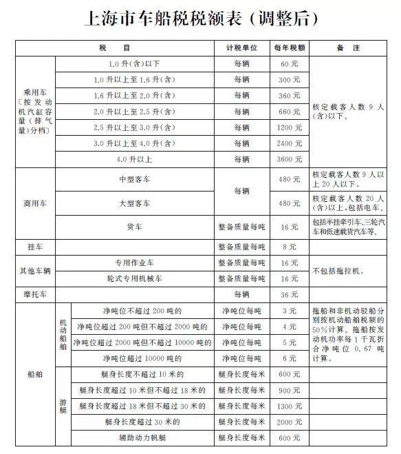 2019年起上海下调车船税税额|附热点问题解答