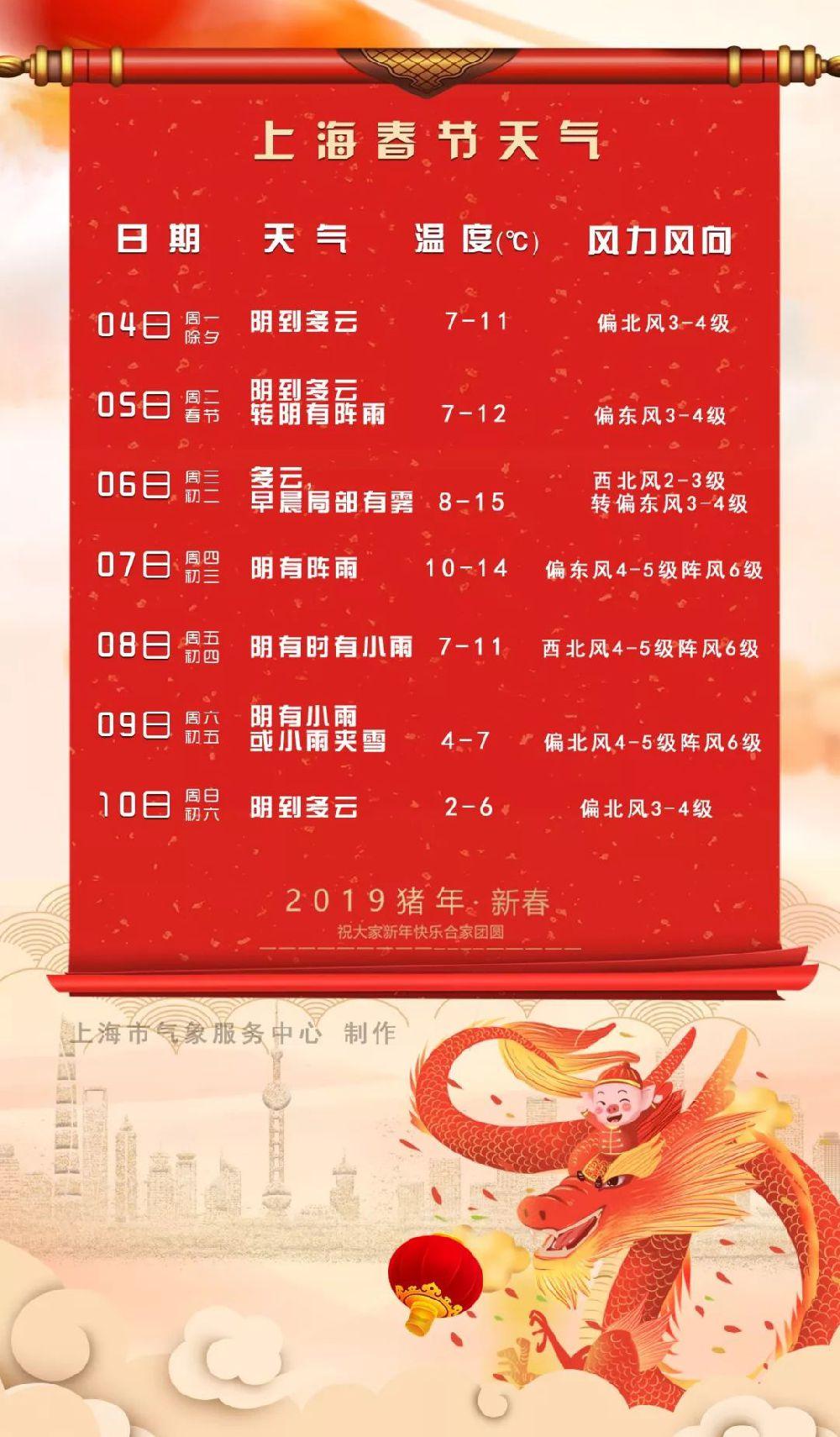 2019上海春节天气 气温前升后降 有降水过程