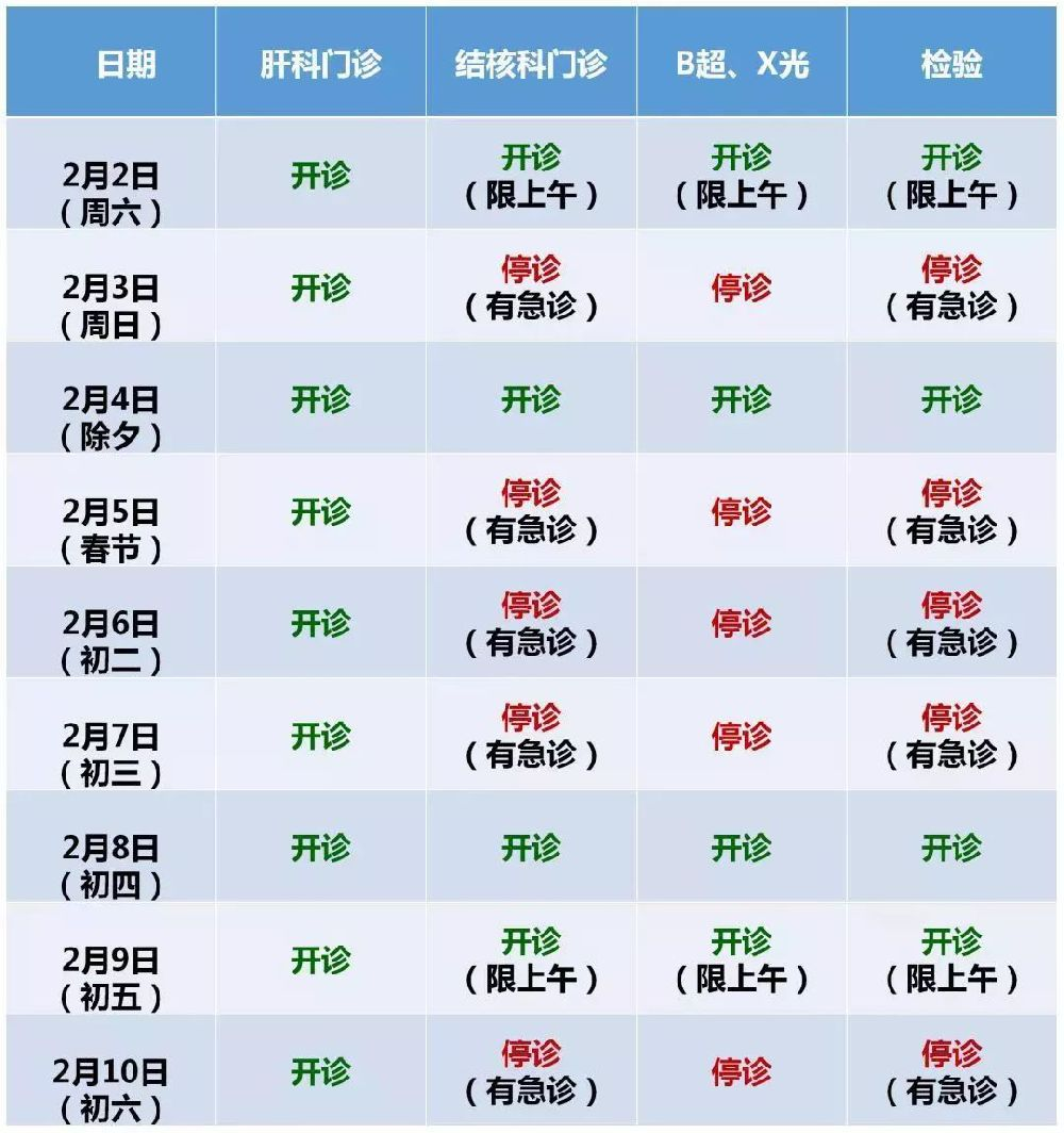 2019春节浦东新区各大医院门急诊放假安排一览