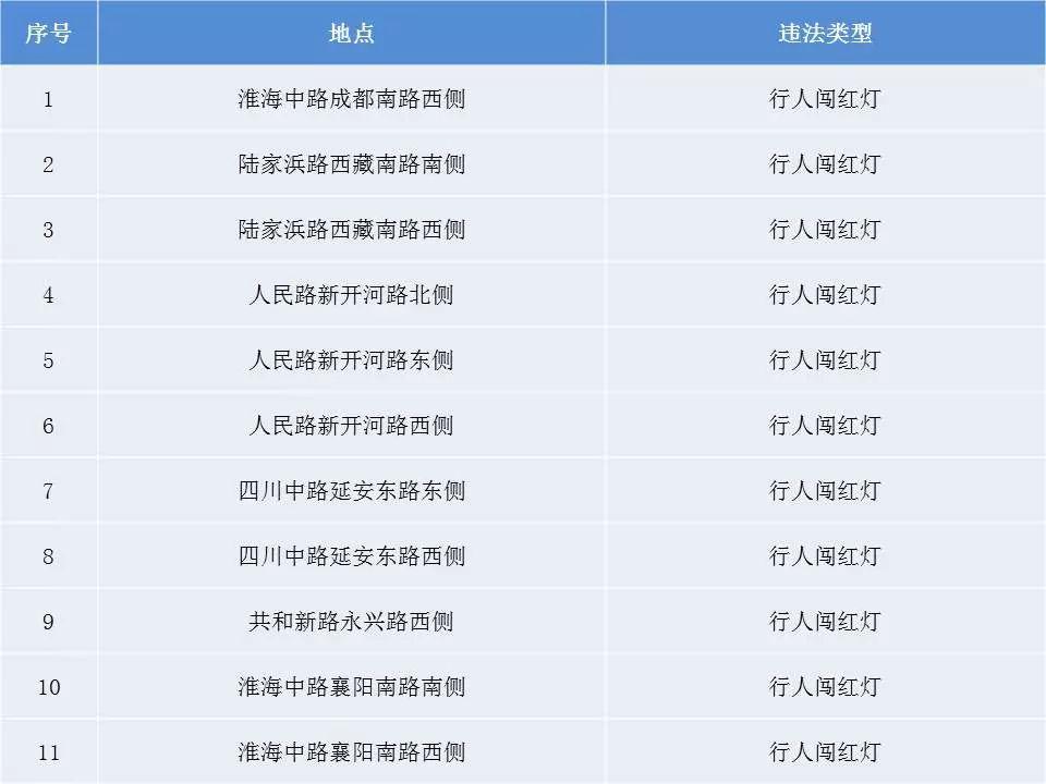2019上海行人和非机动车电子警察分布图!
