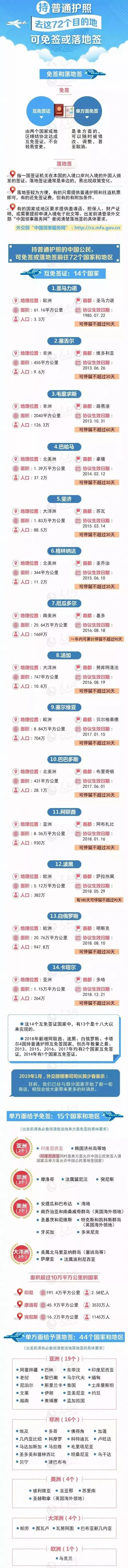 中国护照含金量再升级 免签落地签国家和地区又增加