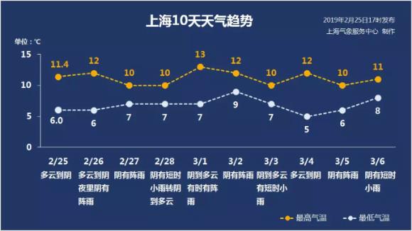 申城阴雨湿哒哒 未来半年至少还有4个雨季