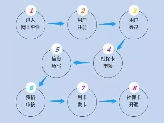 4月起上海市中小学幼儿园学生可申领新版社保卡|附各区进度表