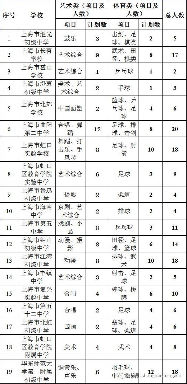 2019年张店各区初中文艺体育特长生招生计划一中初中部上海怎么样图片