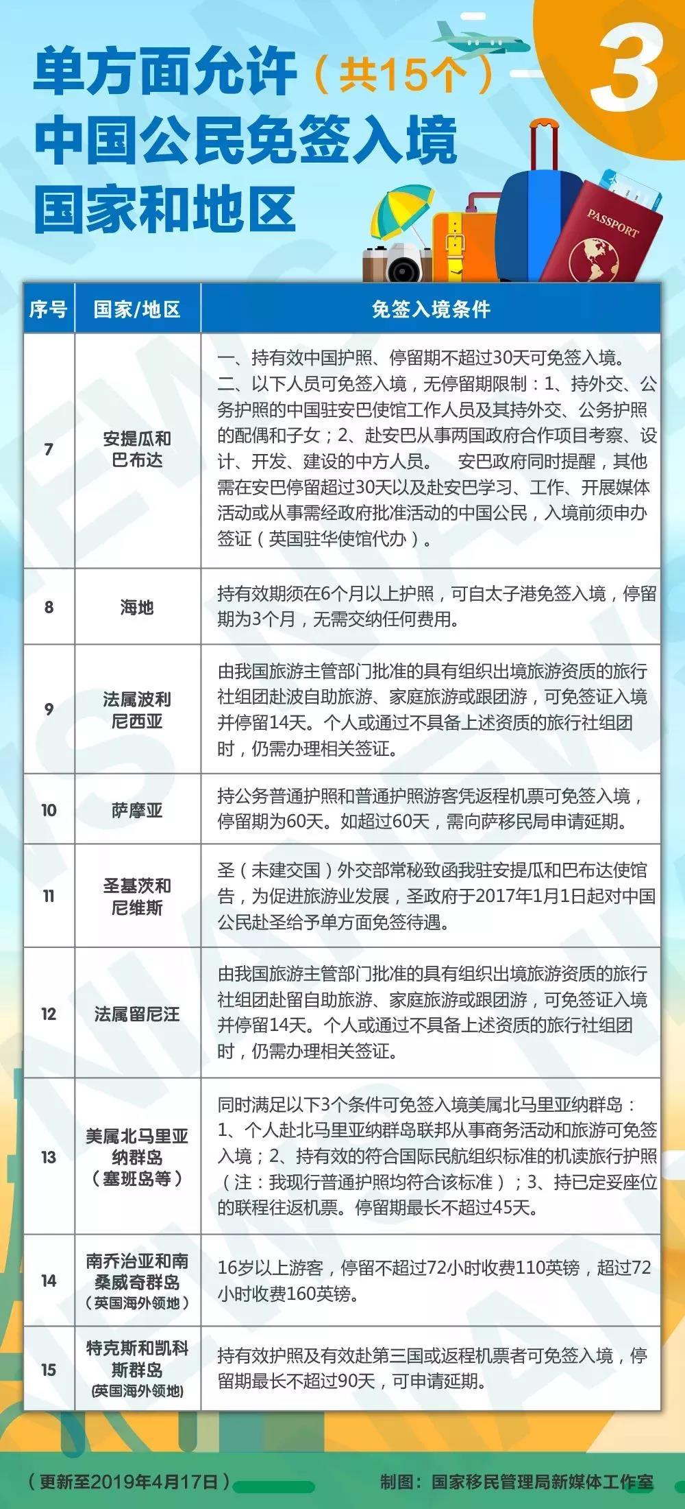 2019中国普通护照免签、落地签国家和地区一