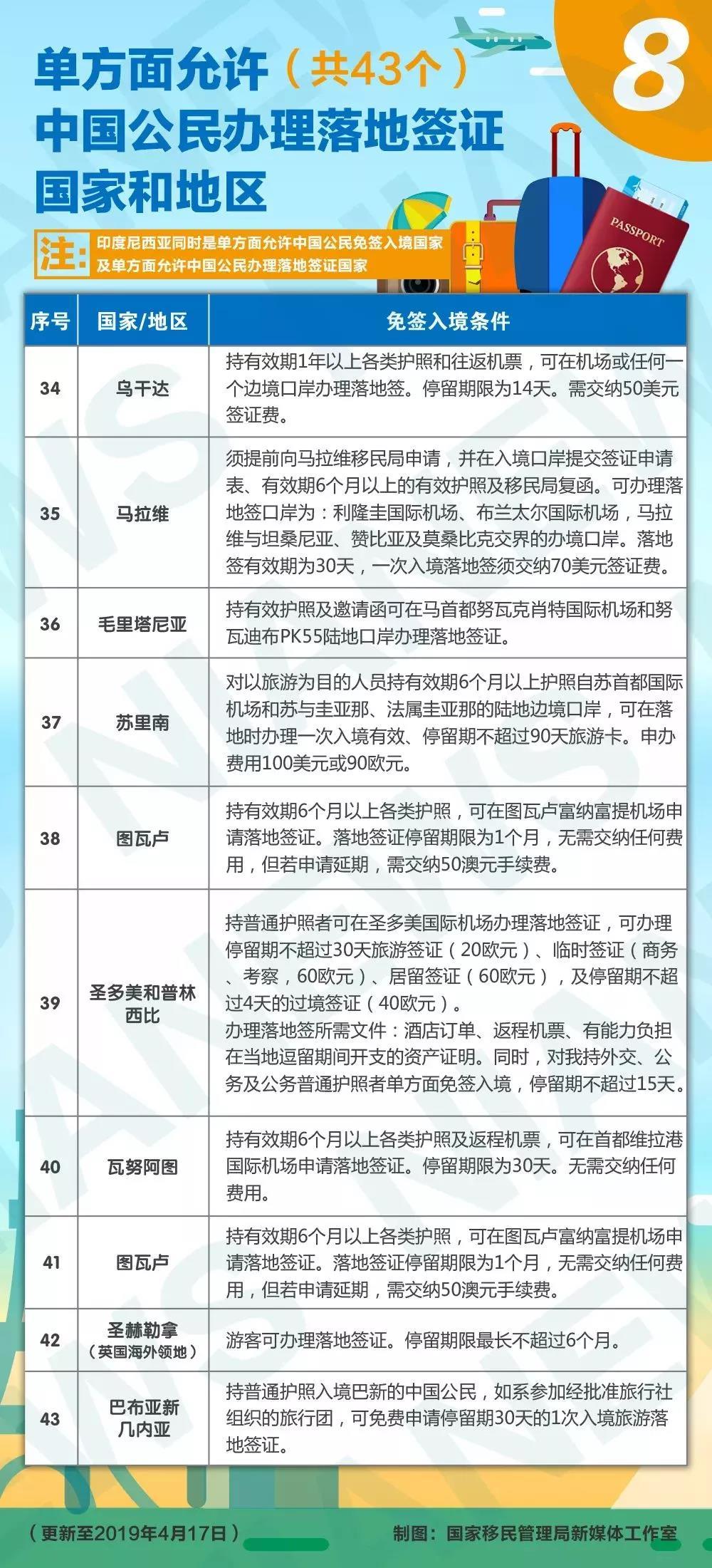 2019中国普通护照免签、落地签国家和地区一览