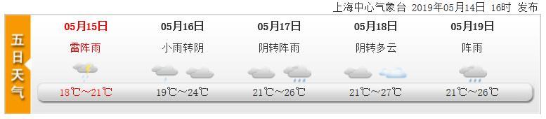 5月15日上海天气预报  阴有时有阵雨转阵雨或雷雨