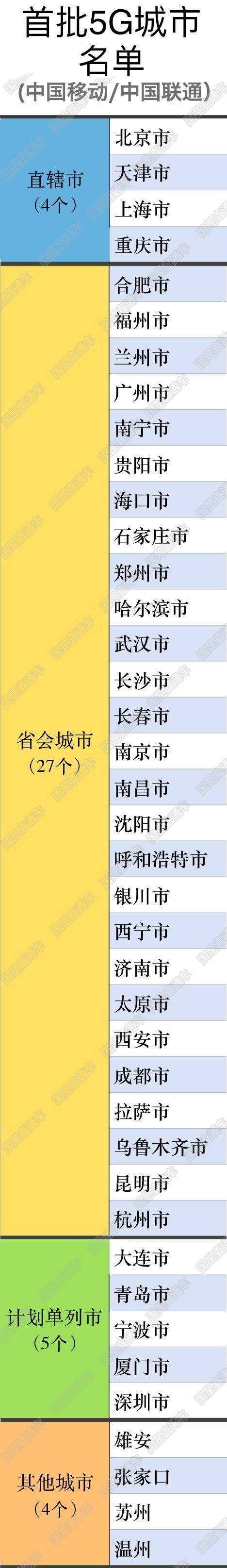 中国移动联通电信首批5G城市名单公布  有你家乡吗