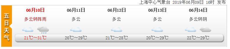 6月10日上海天气预报 多云到阴局部阵雨
