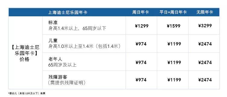 上海迪士尼乐园2019年卡价格 购卡指南