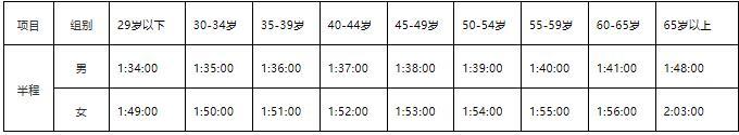 2019上海国际半程马拉松竞赛规程