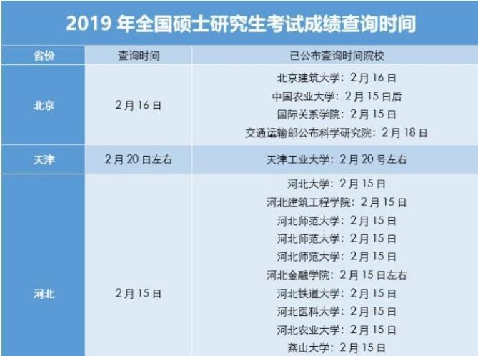 2019考研成绩查询时间+查询入口
