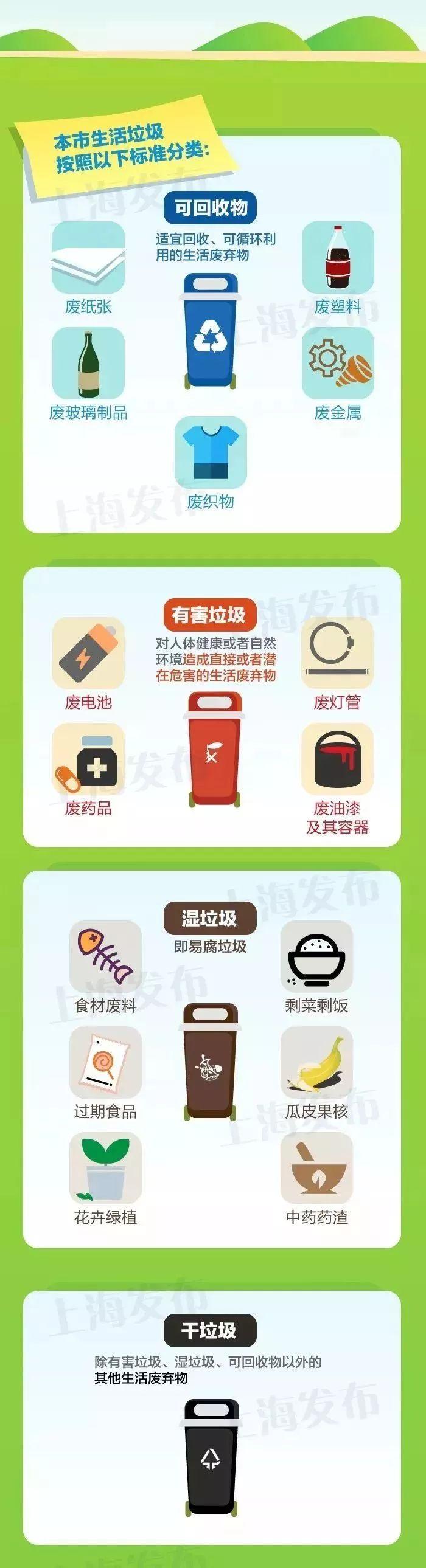 2019上海市生活垃圾根据以下标准分类!