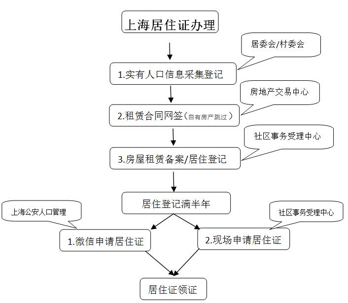 上海租房办居住证 需先进行租赁合同网签再办房屋租赁备案