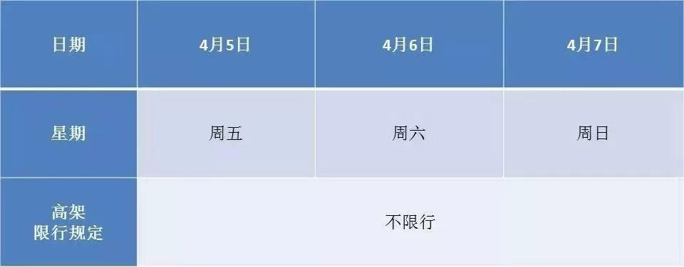 2019清明节上海限行吗外牌小客车高架不限行