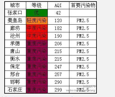 月20日石家庄天气预报