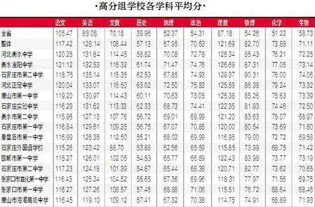 2014年河北高考高分组学校(名单)