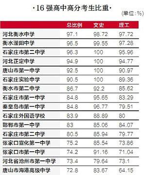 2014年河北高考16强高中(名单)