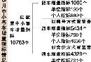 2017年8月广州车牌摇号