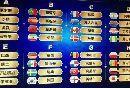 2018世界杯小组赛积分