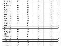 2018年广东高考音乐类总分数段统计表