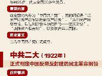 """带你了解中国共产党18次党代会""""极简史"""