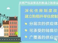 北京共有产权住房的顶层设计解读:降低