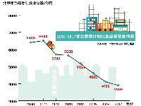 2017年北京最严供地计划公布 减哪里?保