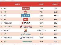 2017中国品牌价值100强排行榜  腾讯第一
