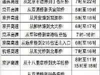 2017清明节北京高速拥堵路段和拥堵时间