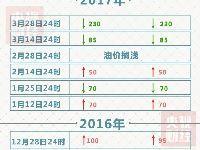 3月29日国内油价调整最新消息:大降价!