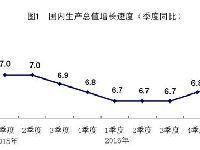 2017年第一季度gdp数据增长6.9% 中国经